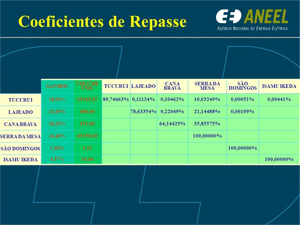 Coeficientes de Repasse GANHOS VOLUME UTIL TUCURUILAJEADO CANA BRAVA SERRA DA MESA SÃO DOMINGOS ISAMU IKEDA TUCURUI 18,01% 33445,8789,74663%0,11134%0,