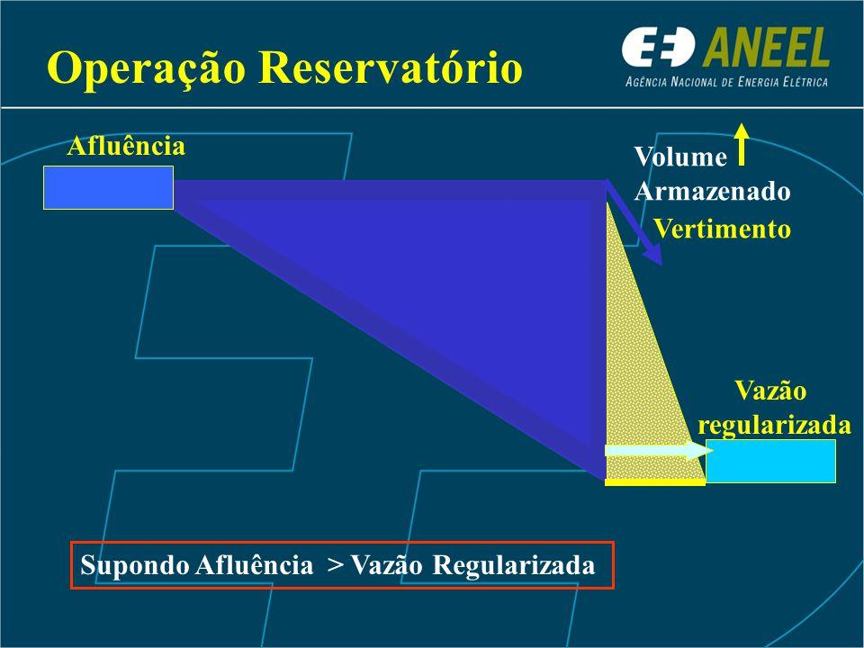 Vazão regularizada Afluência Vertimento Supondo Afluência > Vazão Regularizada Volume Armazenado Operação Reservatório
