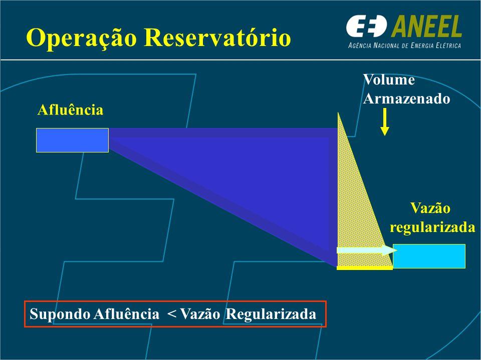 Supondo Afluência < Vazão Regularizada Vazão regularizada Afluência Volume Armazenado Operação Reservatório