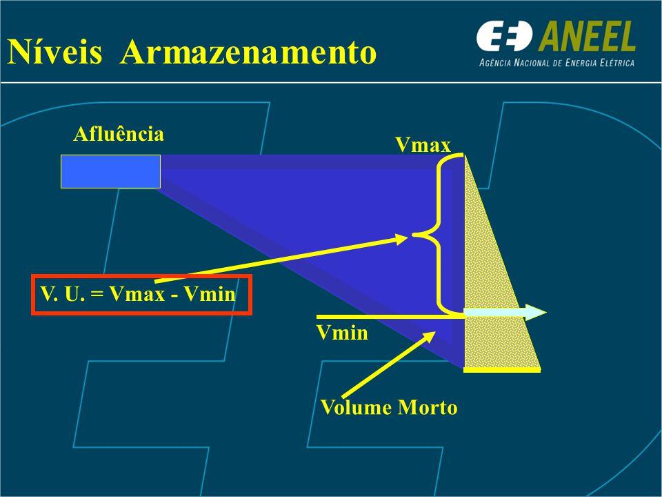 Níveis Armazenamento Vmin Volume Morto Vmax V. U. = Vmax - Vmin