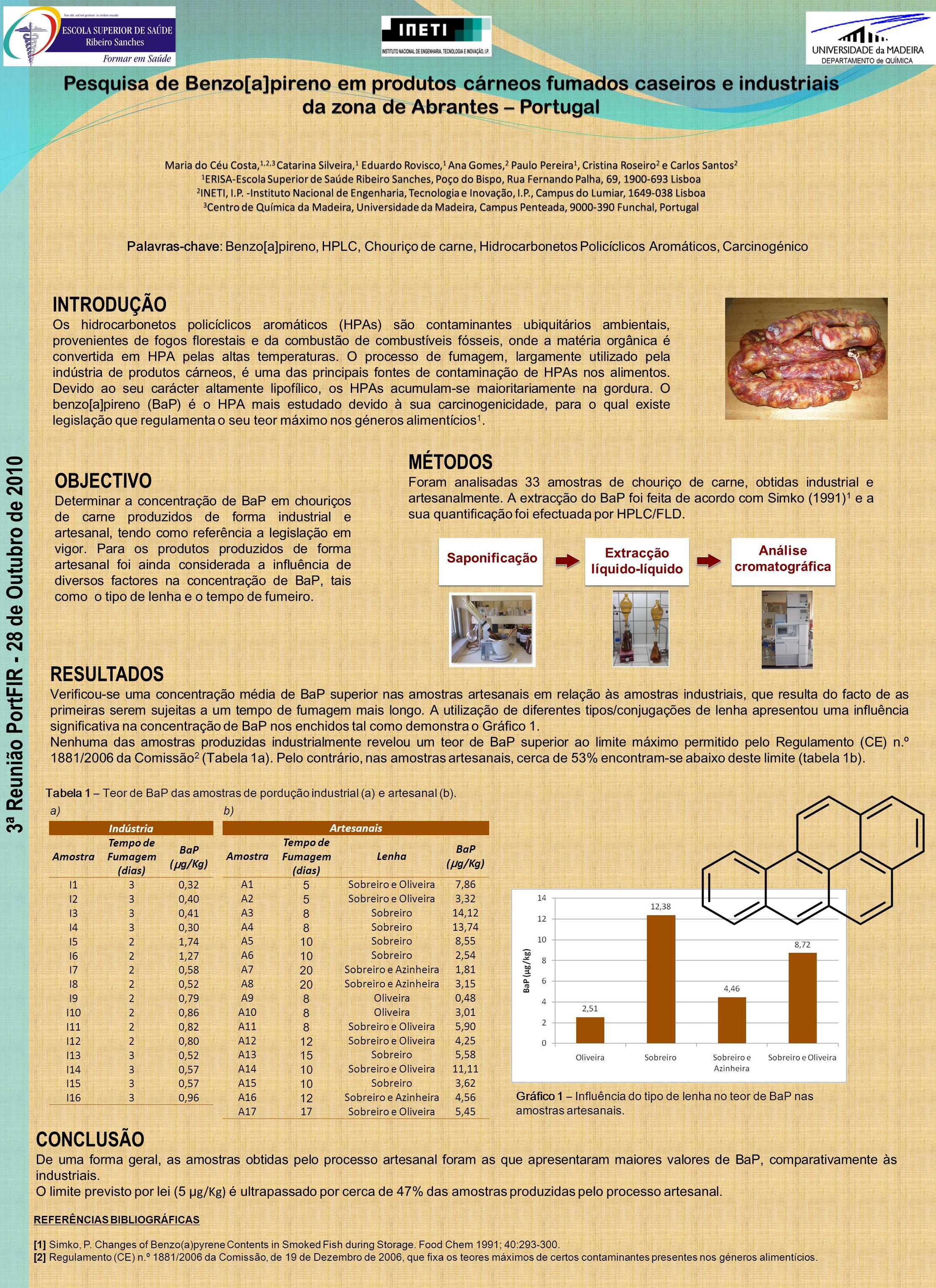 3ª Reunião PortFIR - 28 de Outubro de 2010 Palavras-chave: Benzo[a]pireno, HPLC, Chouriço de carne, Hidrocarbonetos Policíclicos Aromáticos, Carcinogénico INTRODUÇÃO Os hidrocarbonetos policíclicos aromáticos (HPAs) são contaminantes ubiquitários ambientais, provenientes de fogos florestais e da combustão de combustíveis fósseis, onde a matéria orgânica é convertida em HPA pelas altas temperaturas.