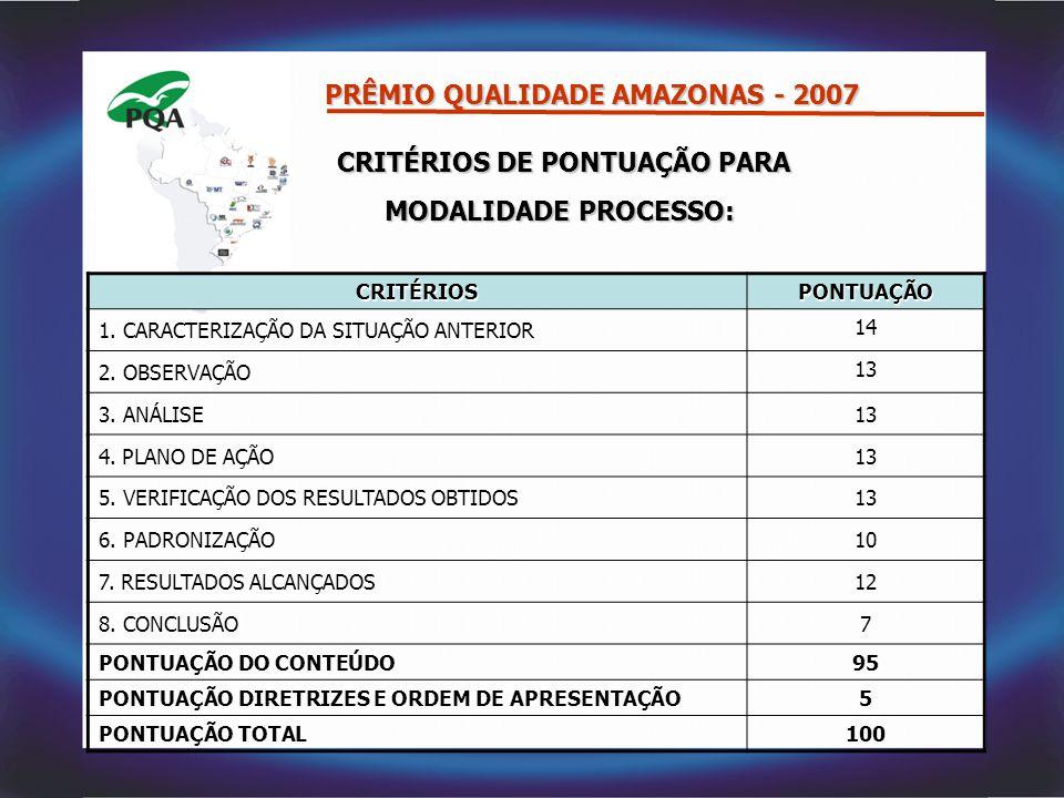 CRITÉRIOS DE PONTUAÇÃO PARA CRITÉRIOS DE PONTUAÇÃO PARA MODALIDADE PROCESSO: PRÊMIO QUALIDADE AMAZONAS - 2007 CRITÉRIOSPONTUAÇÃO 1. CARACTERIZAÇÃO DA