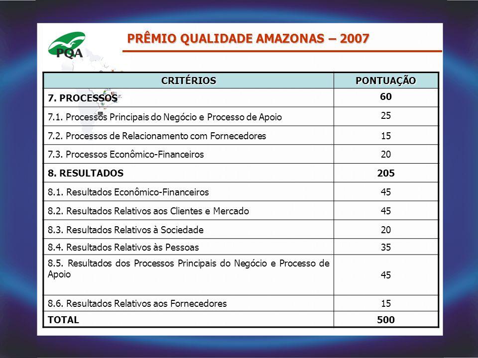 PRÊMIO QUALIDADE AMAZONAS – 2007 CRITÉRIOSPONTUAÇÃO 7. PROCESSOS 60 7.1. Processos Principais do Negócio e Processo de Apoio 25 7.2. Processos de Rela