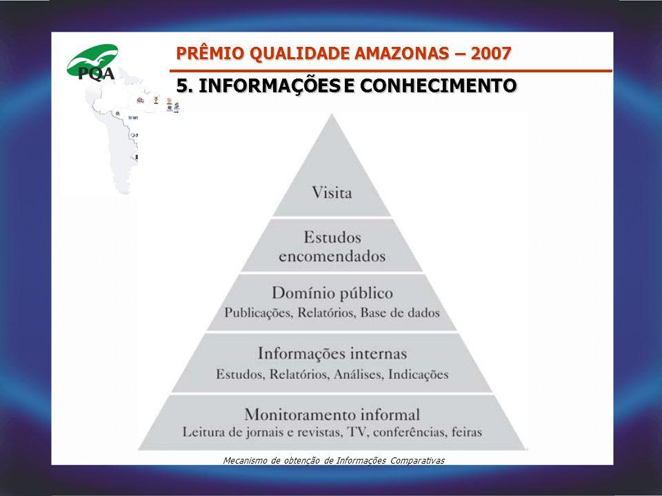 5. INFORMAÇÕES E CONHECIMENTO PRÊMIO QUALIDADE AMAZONAS – 2007 Mecanismo de obtenção de Informações Comparativas