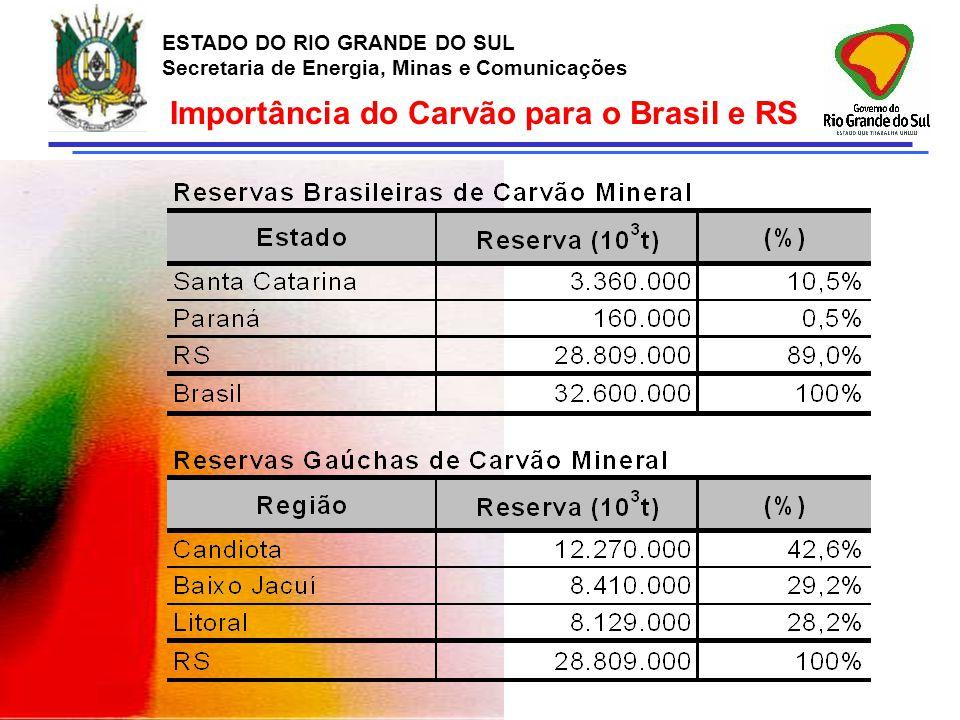 ESTADO DO RIO GRANDE DO SUL Secretaria de Energia, Minas e Comunicações Importância do Carvão para o Brasil e RS