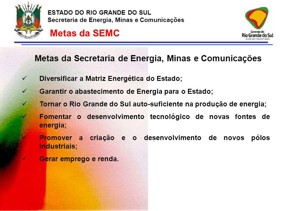 ESTADO DO RIO GRANDE DO SUL Secretaria de Energia, Minas e Comunicações ESTADO DO RIO GRANDE DO SUL Secretaria de Energia, Minas e Comunicações Diretrizes Estaduais para o Segmento Diversificar a Matriz Energética; Promover o Desenvolvimento Sustentável e o Meio Ambiente; Internalizar a Produção dos Equipamentos e os Serviços e Absorver a Tecnologia.