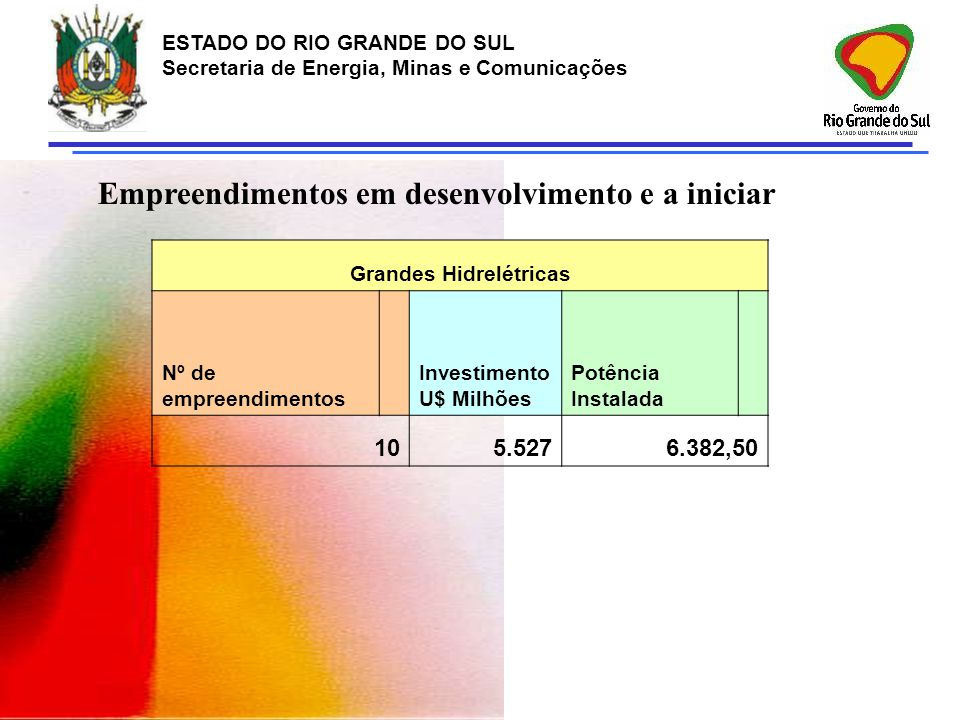 ESTADO DO RIO GRANDE DO SUL Secretaria de Energia, Minas e Comunicações Grandes Hidrelétricas Nº de empreendimentos Investimento U$ Milhões Potência I