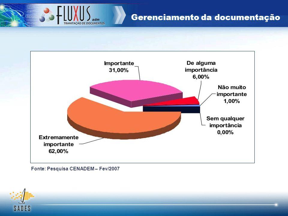 Gerenciamento da documentação Fonte: Pesquisa CENADEM – Fev/2007
