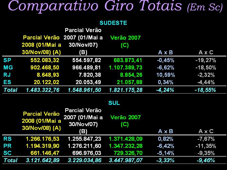 Comparativo Giro Totais (Em Sc)
