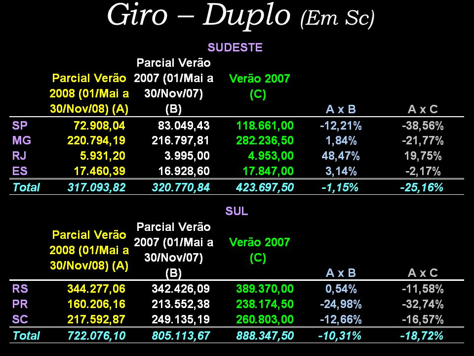 Giro – Duplo (Em Sc)