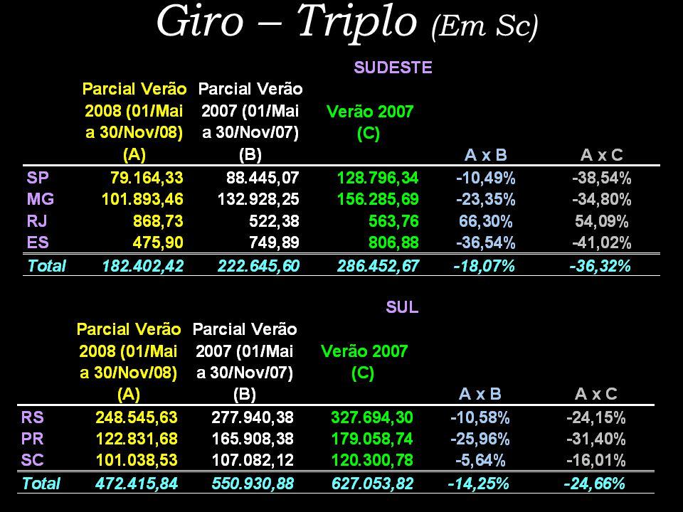 Giro – Triplo (Em Sc)
