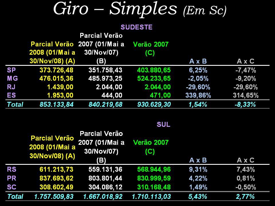 Giro – Simples (Em Sc)