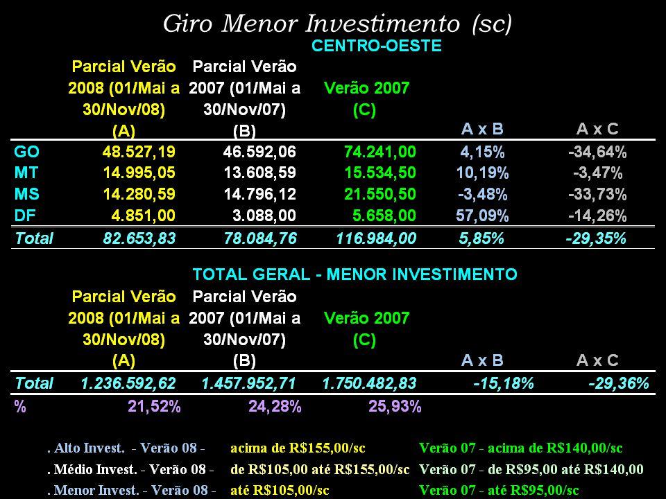 Materiais por Nível Investimento