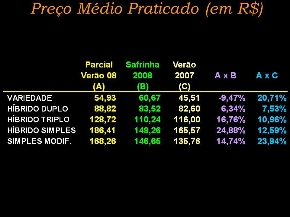 Preço Médio Praticado (em R$)