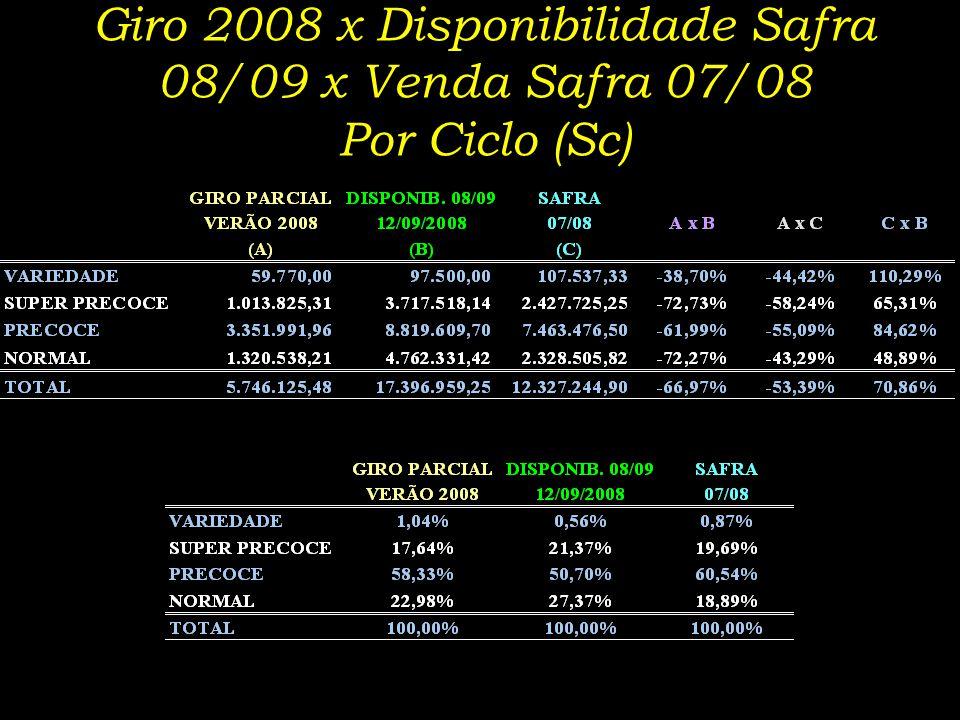 Giro 2008 x Disponibilidade Safra 08/09 x Venda Safra 07/08 Por Ciclo (Sc)