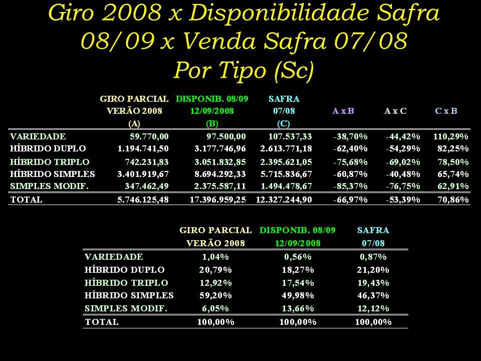 Giro 2008 x Disponibilidade Safra 08/09 x Venda Safra 07/08 Por Tipo (Sc)