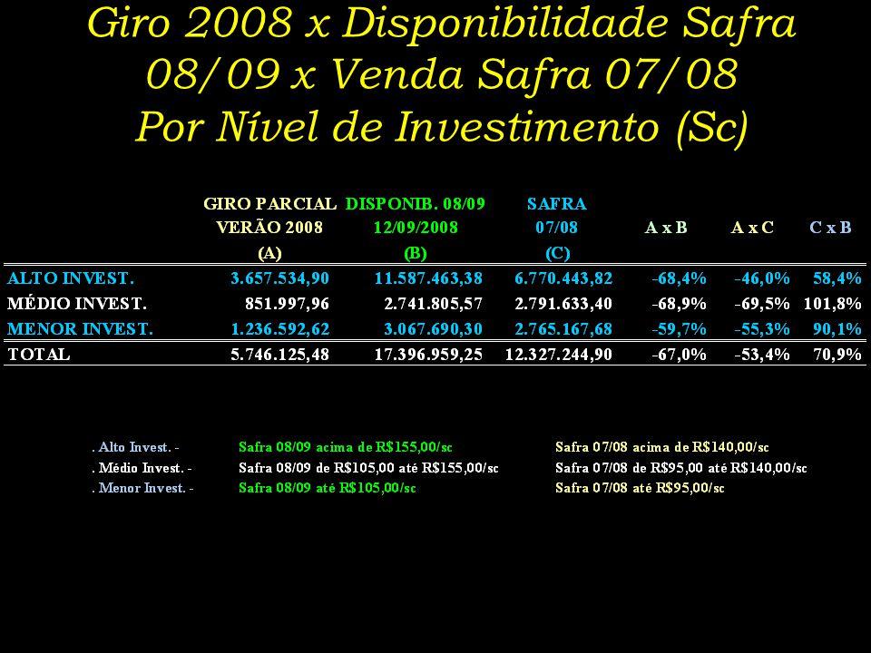 Giro 2008 x Disponibilidade Safra 08/09 x Venda Safra 07/08 Por Nível de Investimento (Sc)