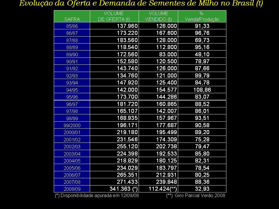 Evolução da Oferta e Demanda de Sementes de Milho no Brasil (t)