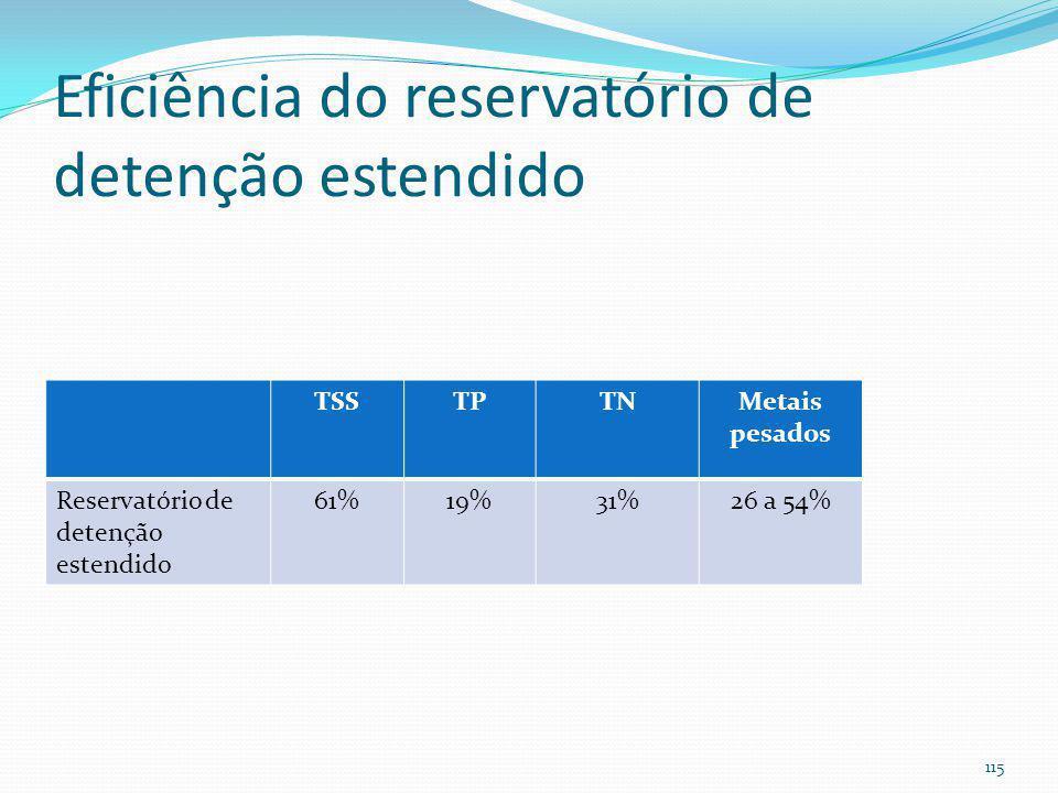 Reservatório de detenção estendido Finalidades mais usadas: Enchente (Tr=25 anos) Qualidade (WQv) Menos usada: Controle da erosão a jusante usando o v