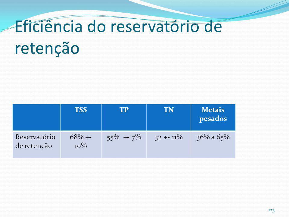 Reservatório de retenção (wet pond) Volume permanente (1 WQv) 2WQv ou 3 WQv Bigger is better (Schueler, 1987) Volume temporário (1 WQv ) 122