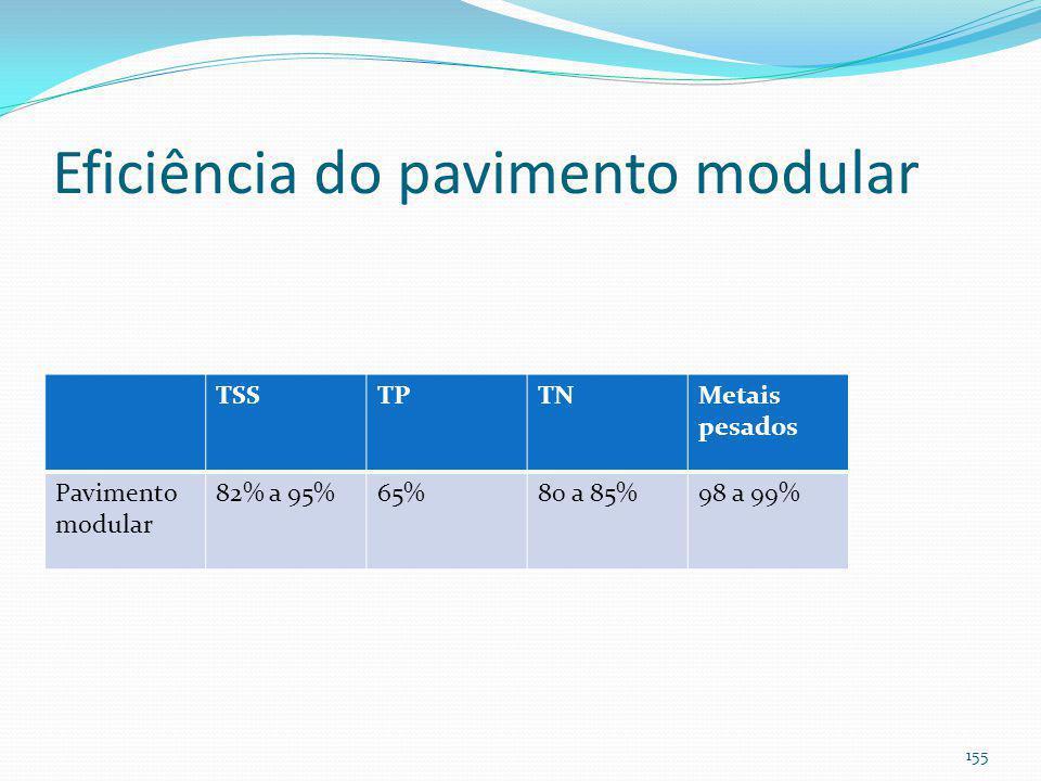 Pavimento modular Area ≤ 2ha S ≤ 5% Lençol freático: 1,20m K≥3,6mm/h (CIRIA) 154
