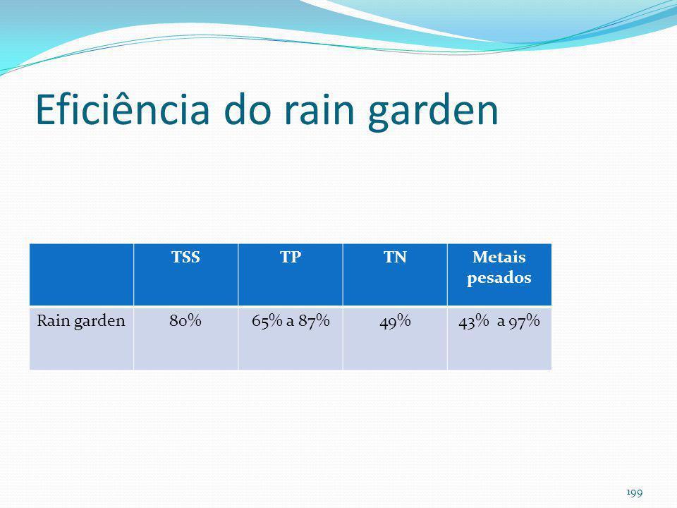 Rain Garden (bioretenção) 198