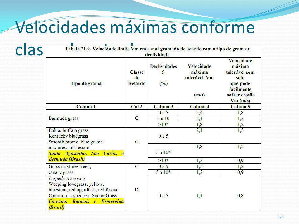 Coeficientes de retardo Cn de gramas em canais gramados 210