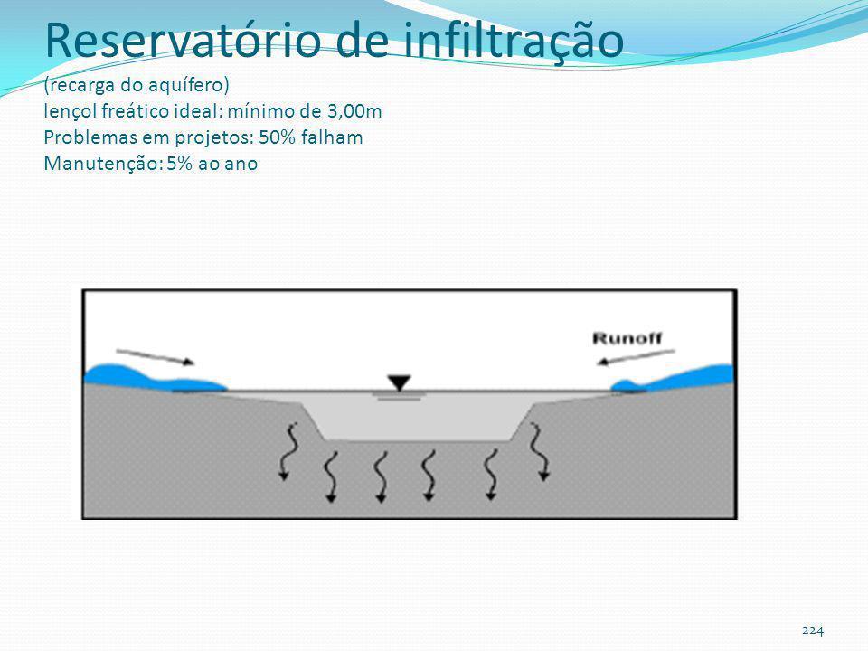 Reservatório de infiltração (Área da bacia ≤ 6ha) recarga 223