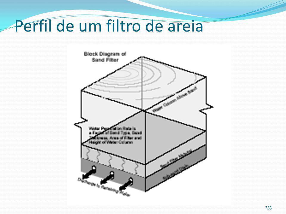 Filtro de areia de superfície 232