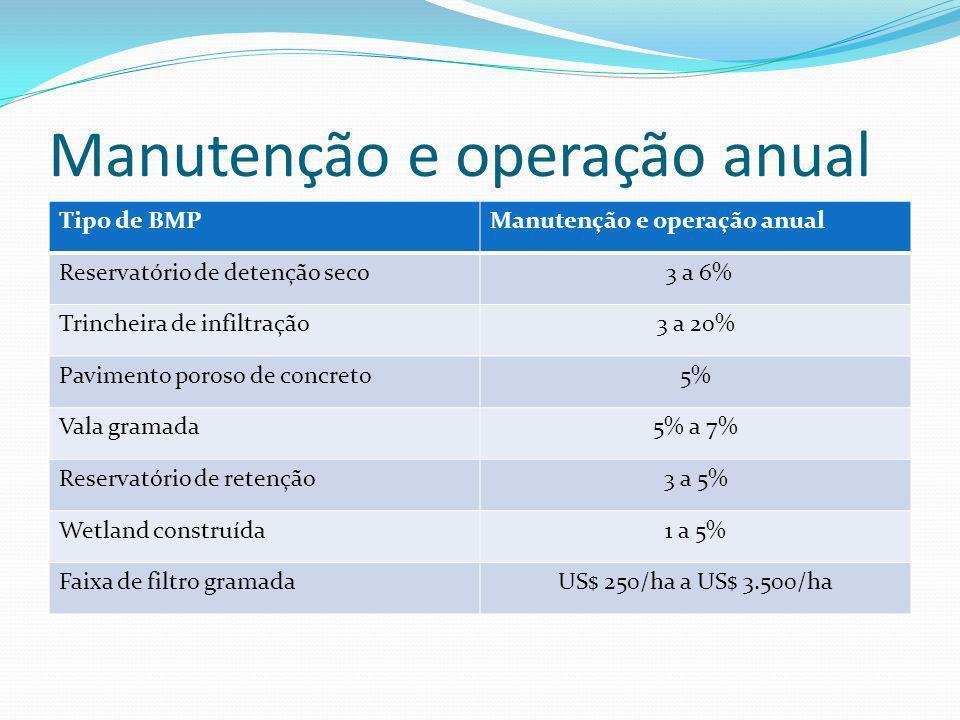 Remoção de TSS, TP e TN TSS= sólidos totais em suspensão TP= fósforo total TN= niltrogênio total Tipo de BMPTSSTPTN Bacia de infiltração80%60%50% Cana