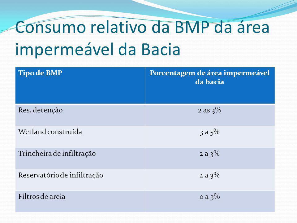 Manutenção e operação anual Tipo de BMPManutenção e operação anual Reservatório de detenção seco 3 a 6% Trincheira de infiltração3 a 20% Pavimento por