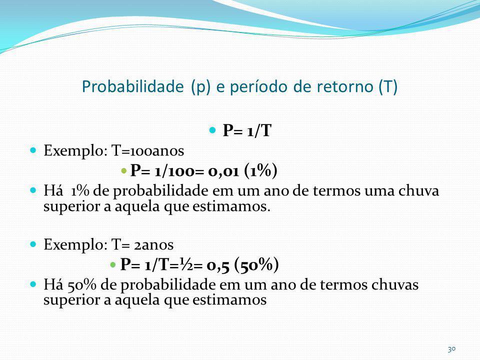 Período de retorno Período de retorno (Tr) é o período de tempo médio que um determinado evento hidrológico é igualado ou superado pelo menos uma vez.