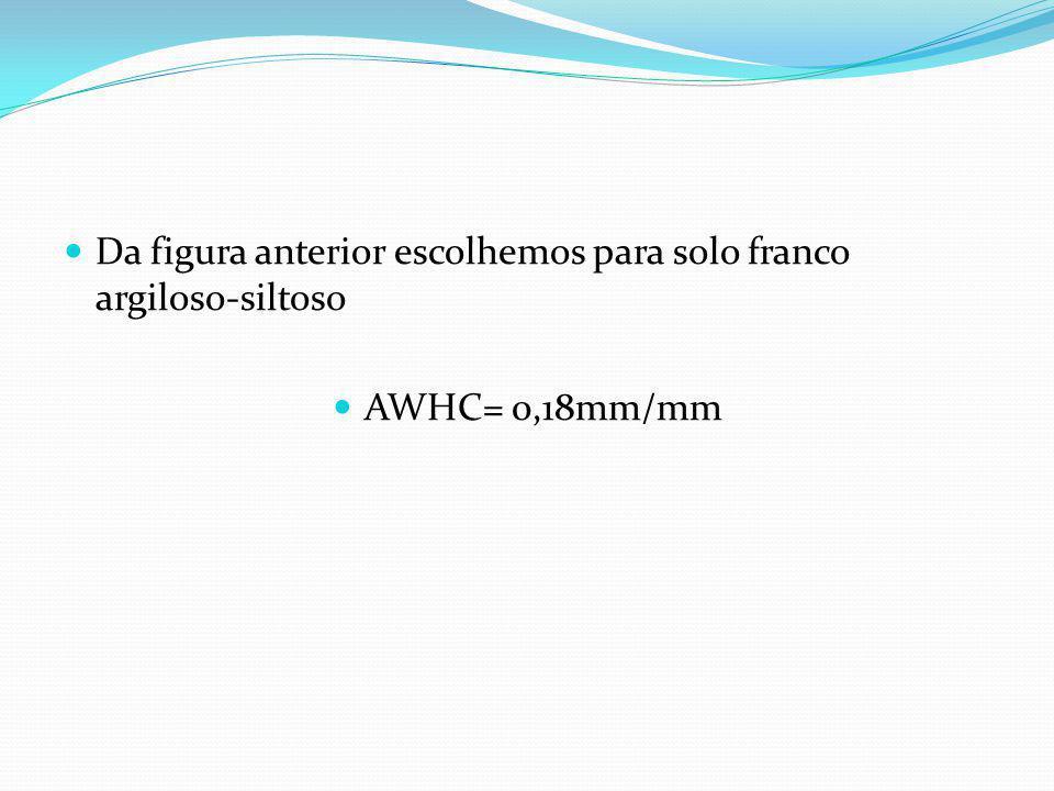 Capacidade de armazenamento no solo AWHC Textura do solo Capacidade de campo θ CC Ponto de Murcha Permanente θ PM AWHC=θ CC - θ PM (m 3 /m 3, cm 3 /cm