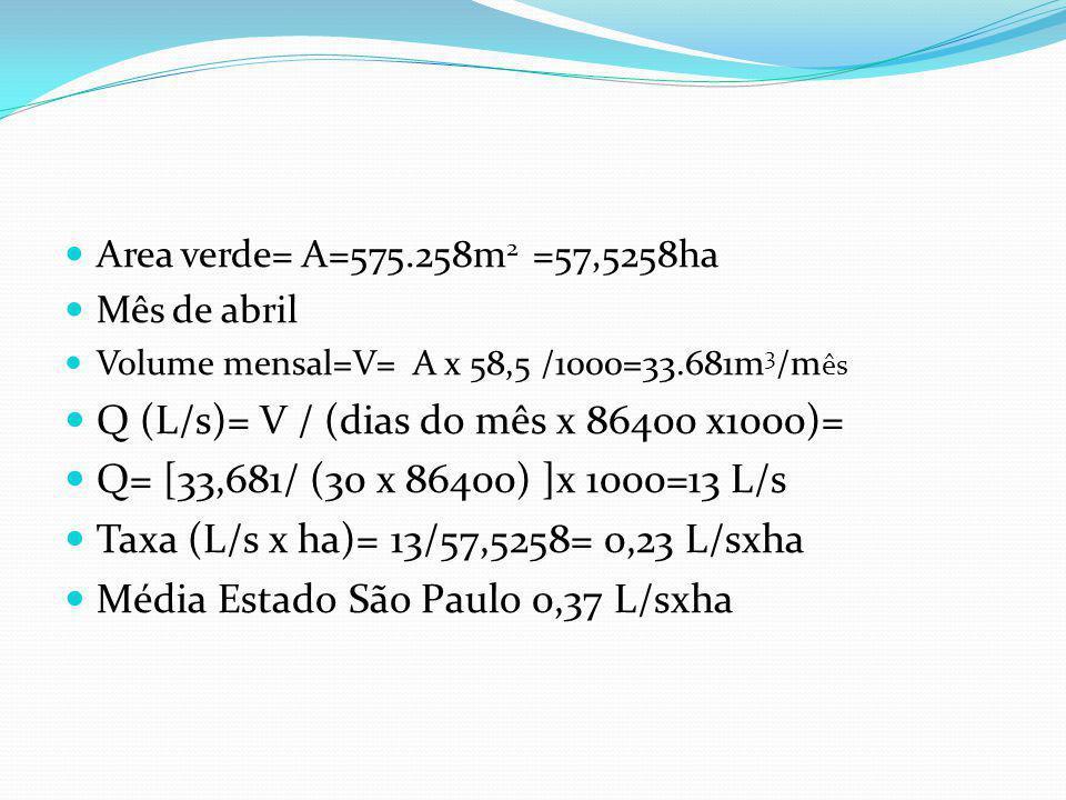 TWA= quantidade necessária de água para irrigação no mês (m 3 ) TWA = [(ET L – Pe)/ IE] x CE Janeiro TWA = [(96,2 – 96,2)/0,625] x 1,00=0 Abril TWA =