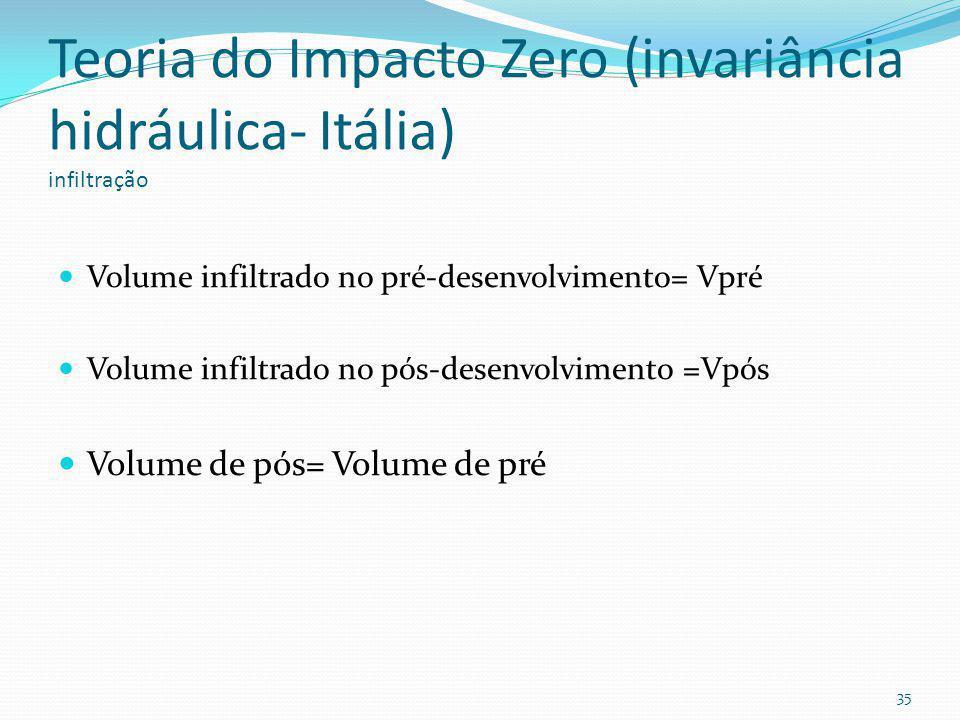 Teoria do Impacto Zero (invariância hidráulica- Itália) vazão A vazão de pós-desenvolvimento deverá ser igual a de pré-desenvolvimento. Pré-desenvolvi