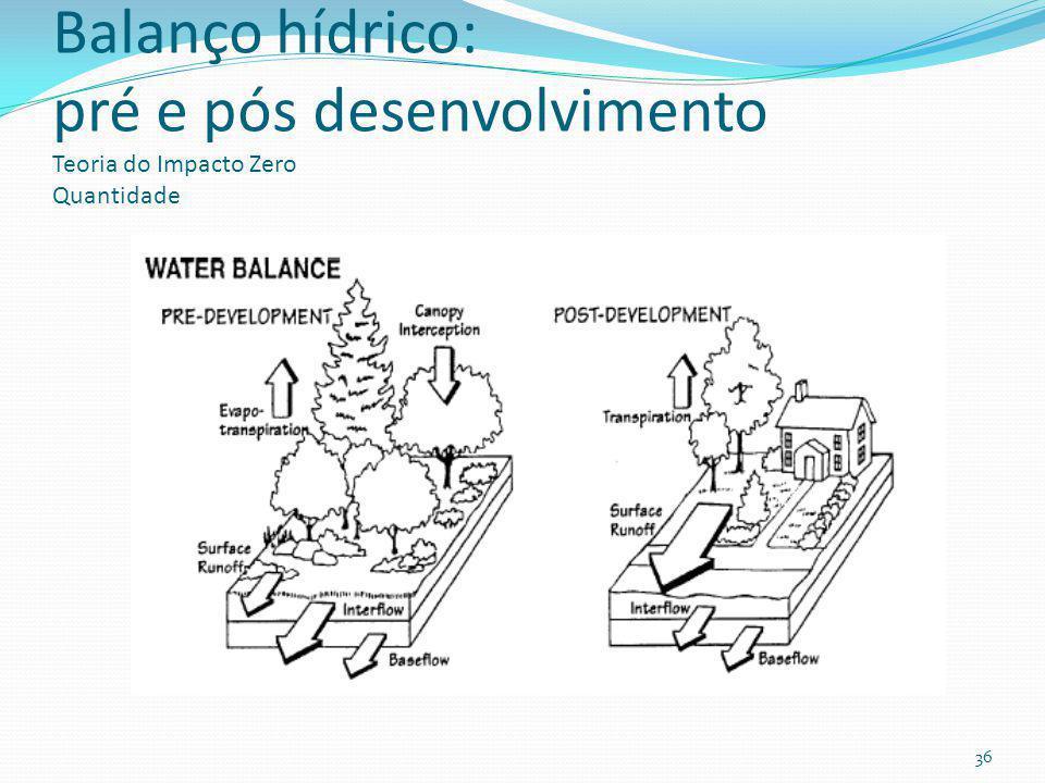 Teoria do Impacto Zero (invariância hidráulica- Itália) infiltração Volume infiltrado no pré-desenvolvimento= Vpré Volume infiltrado no pós-desenvolvi