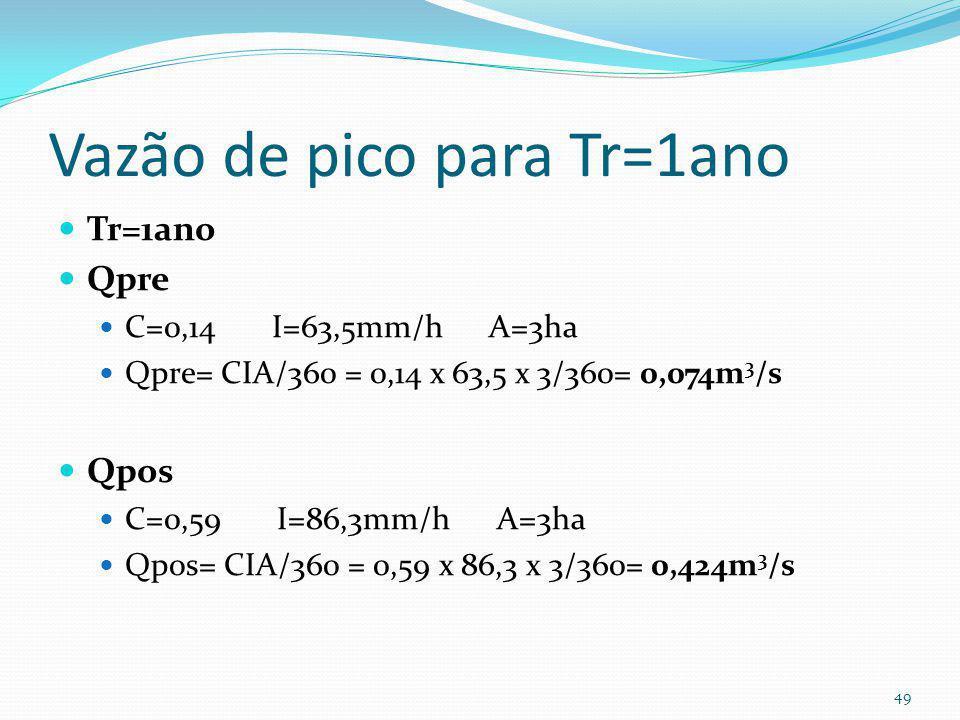 Intensidade de chuva para Tr=1ano Tr=1 ano ; t= tcpre= 34min 1912,174 x 1,00 0,141 Ipre (1ano) =------------------------ = 63,5mm/h ( 34 + 19,154) 0,8