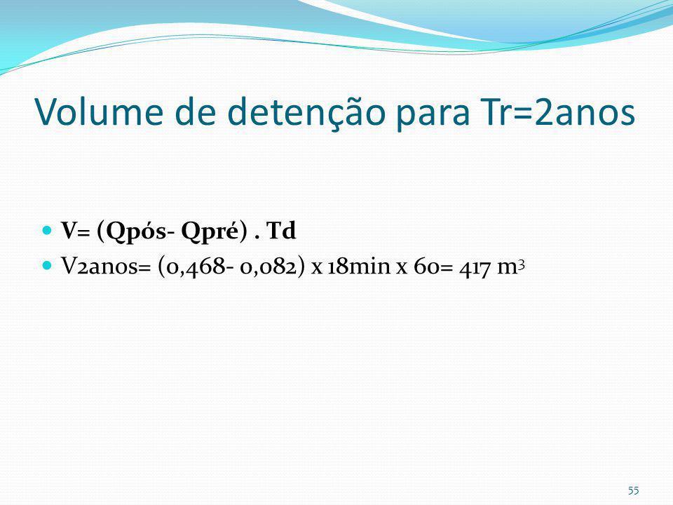 Dimensionamento pelo método Racional McCuen, 1998 V= (Qós- Qpré). Td. 60 Sendo: V= volume de detenção (m 3 ) Qpós= vazão de pós-desenvolvimento (m 3 /