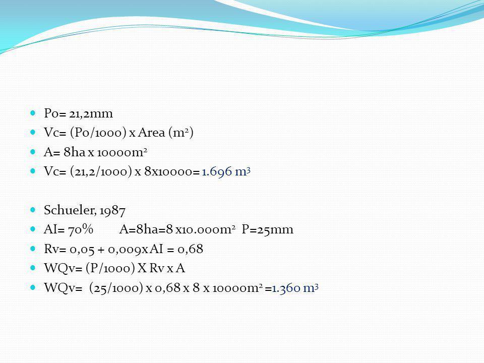 Procedimentos da ASCE, 1998 conforme Akan, 2003 Exemplo 4: São Paulo P 6 =33mm (95% das precipitações) Nota: difícil de conseguir !. Em USA há mapas A