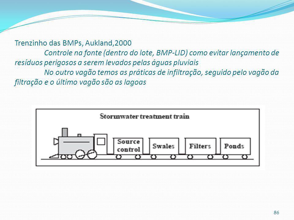 BMPs International Stormwater BMP database 400 BMP ano 1996 ASCE, USEPA, FHWA, AWWA, WERF www.bmpdatabase.org BMPs vem se tornando uma norma para trat