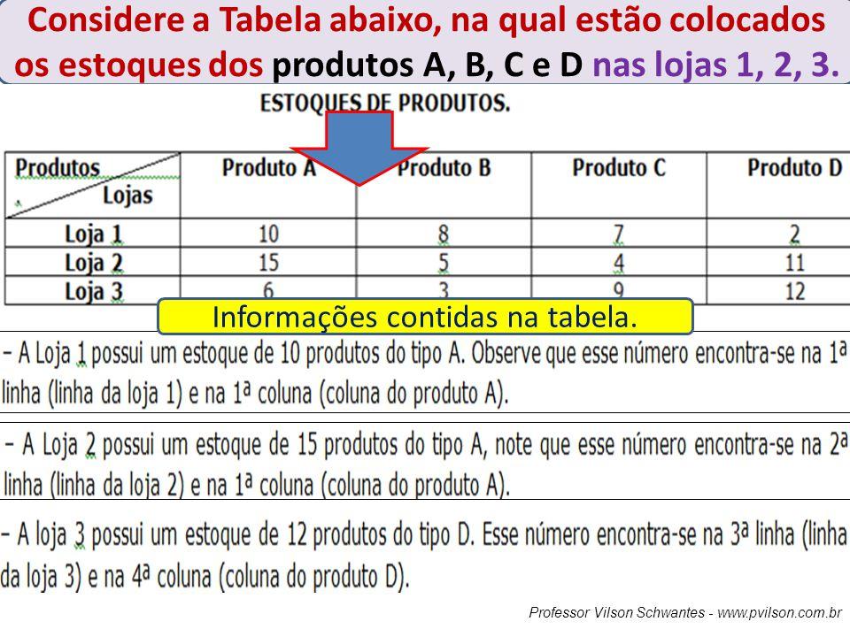 Professor Vilson Schwantes - www.pvilson.com.br Considere a Tabela abaixo, na qual estão colocados os estoques dos produtos A, B, C e D nas lojas 1, 2
