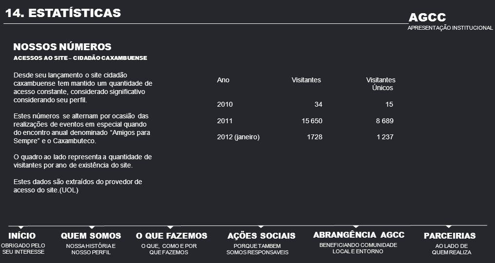 14. ESTATÍSTICAS Ano Visitantes Visitantes Únicos 2010 34 15 2011 15 650 8 689 2012 (janeiro) 1728 1 237 NOSSOS NÚMEROS Desde seu lançamento o site ci