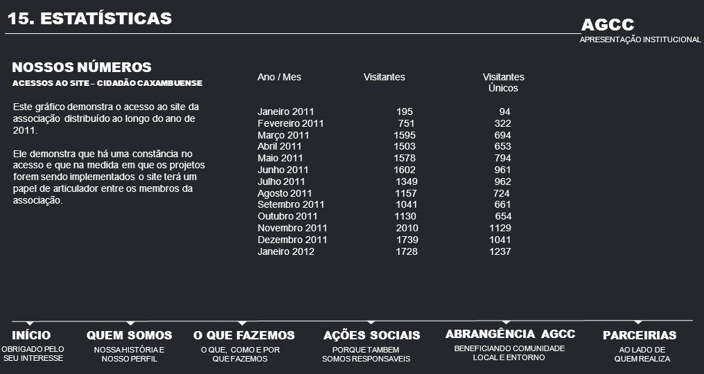 15. ESTATÍSTICAS NOSSOS NÚMEROS Este gráfico demonstra o acesso ao site da associação distribuído ao longo do ano de 2011. Ele demonstra que há uma co