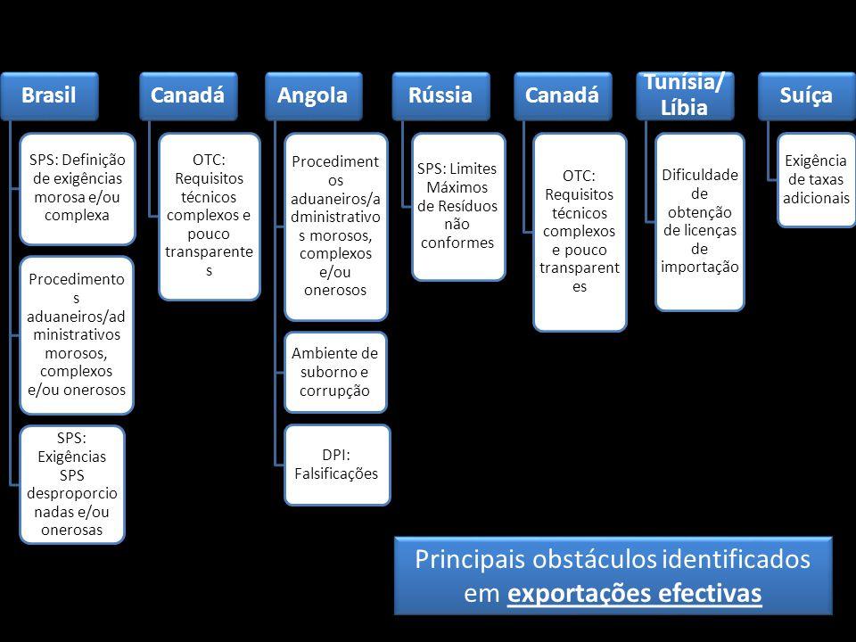Brasil SPS: Definição de exigências morosa e/ou complexa Procedimento s aduaneiros/ad ministrativos morosos, complexos e/ou onerosos SPS: Exigências S