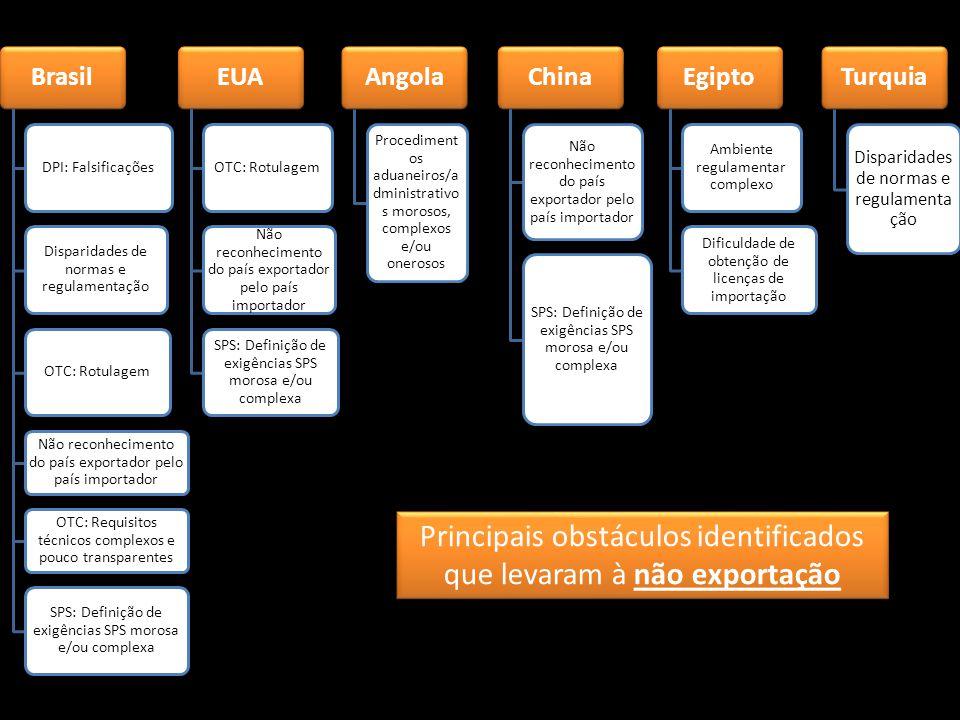 Brasil DPI: Falsificações Disparidades de normas e regulamentação OTC: Rotulagem Não reconhecimento do país exportador pelo país importador OTC: Requisitos técnicos complexos e pouco transparentes SPS: Definição de exigências SPS morosa e/ou complexa EUA OTC: Rotulagem Não reconhecimento do país exportador pelo país importador SPS: Definição de exigências SPS morosa e/ou complexa Angola Procediment os aduaneiros/a dministrativo s morosos, complexos e/ou onerosos China Não reconhecimento do país exportador pelo país importador SPS: Definição de exigências SPS morosa e/ou complexa Egipto Ambiente regulamentar complexo Dificuldade de obtenção de licenças de importação Turquia Disparidades de normas e regulamenta ção Principais obstáculos identificados que levaram à não exportação