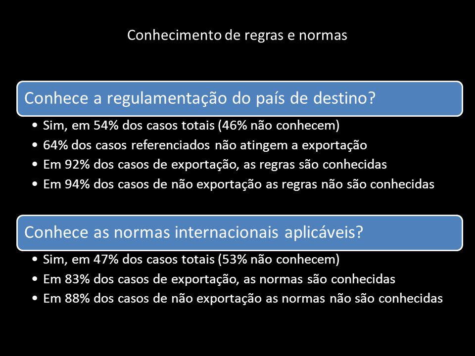 Conhecimento de regras e normas Conhece a regulamentação do país de destino? Sim, em 54% dos casos totais (46% não conhecem) 64% dos casos referenciad