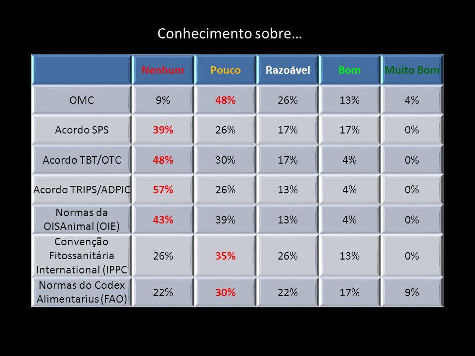 NenhumPoucoRazoávelBomMuito Bom OMC9%48%26%13%4% Acordo SPS39%26%17% 0% Acordo TBT/OTC48%30%17%4%0% Acordo TRIPS/ADPIC57%26%13%4%0% Normas da OISAnimal (OIE) 43%39%13%4%0% Convenção Fitossanitária International (IPPC 26%35%26%13%0% Normas do Codex Alimentarius (FAO) 22%30%22%17%9% Conhecimento sobre…