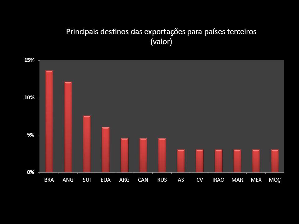 Principais destinos das exportações para países terceiros (valor)