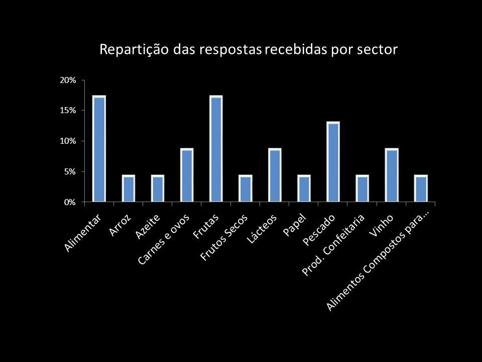 Repartição das respostas recebidas por sector
