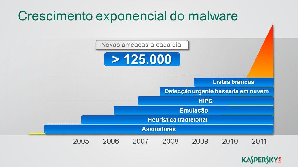 Crescimento exponencial do malware > 125.000 2005200620072008200920102011 Assinaturas Heurística tradicional Emulação HIPS Detecção urgente baseada em